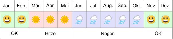 Myanmar Wetter